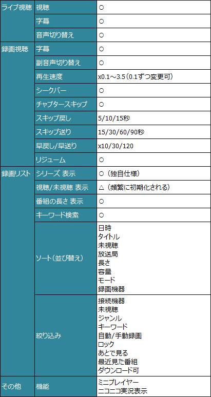 PC TV Plus 機能一覧 表