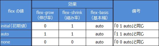 flex の値と効果 まとめ 表