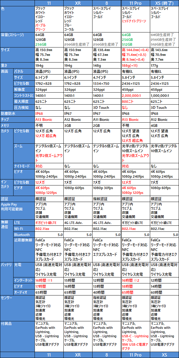 iPhone 11, XR, 8, 11 Pro, XS の比較表