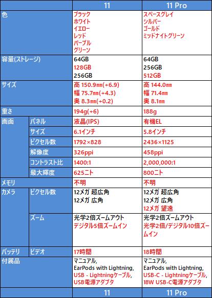 iPhone 11, 11 Pro の比較表