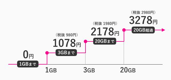 楽天モバイルの料金ステップ