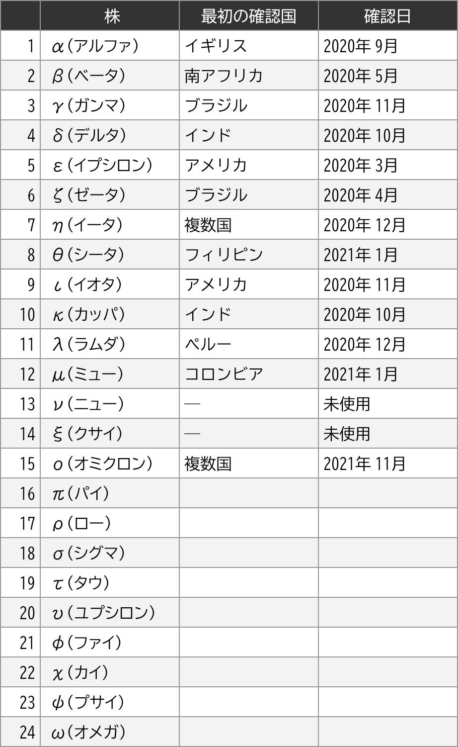 コロナウィルス 変異株 一覧表