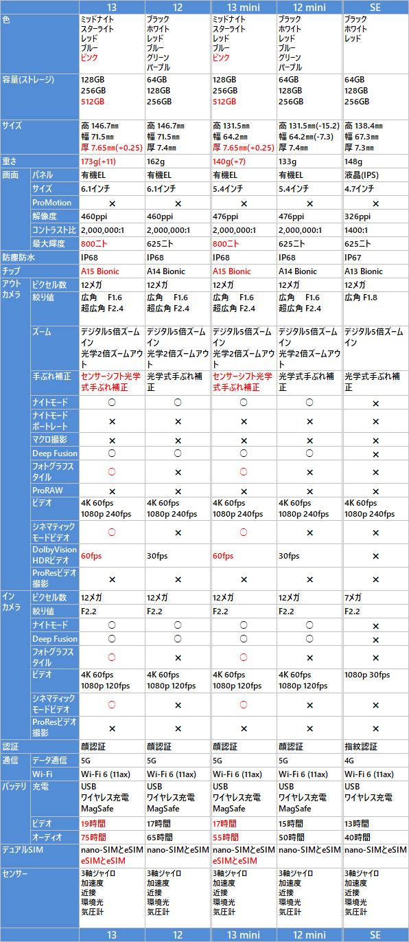 iPhone 13/12, 13/12 mini, SE の比較表