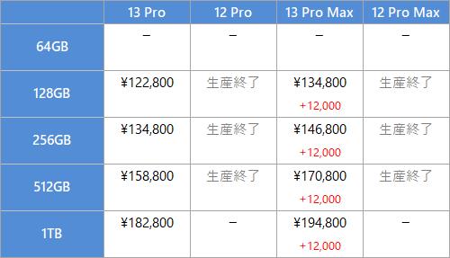iPhone 13/12 Pro, 13/12 Pro Max の価格比較表