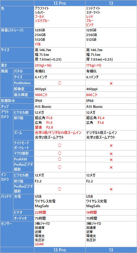 iPhone 13, 13 Pro の比較表