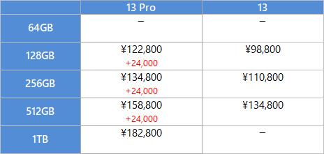 iPhone 13, 13 Pro の価格比較表