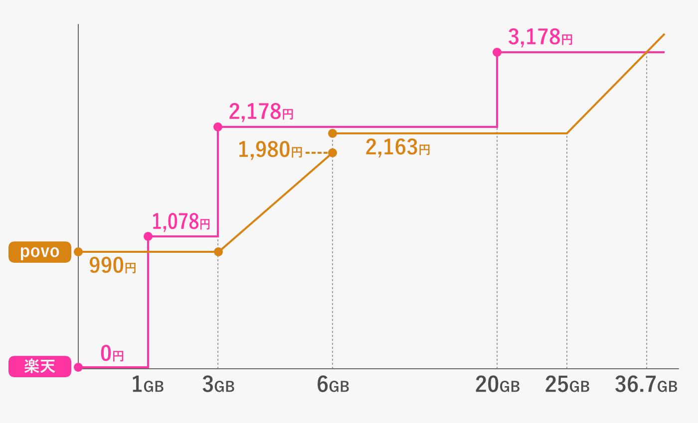 povo と 楽天モバイル の料金比較グラフ