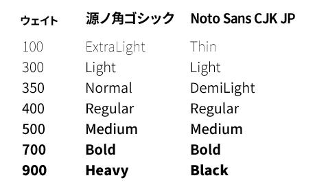 話題の無料フォント「源ノ角ゴシック(Source Han Sans)」を使う