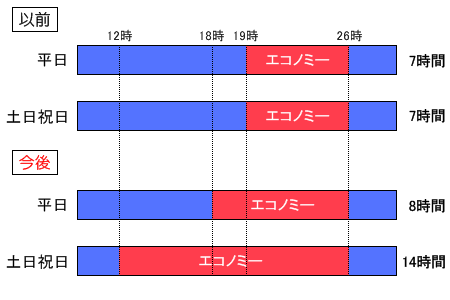 ニコニコ動画エコノミー時間帯比較