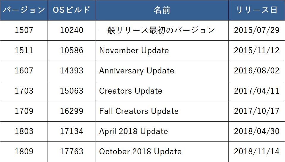 Windows10 バージョン 一覧表