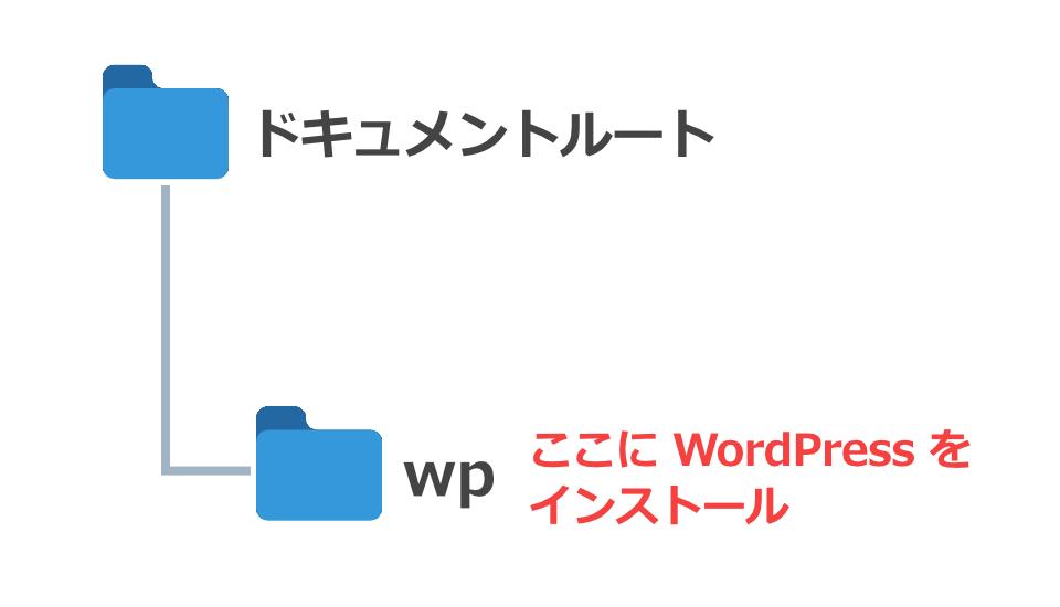 WordPress 専用ディレクトリ インストール URLをトップにする